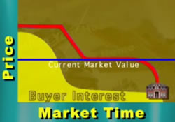 sell-home-pricing-chart