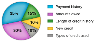 Chart from myfico.com